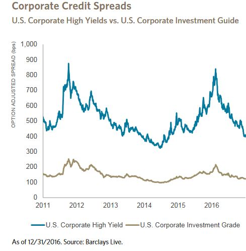 the relationship between treasury yields and corporate bond yield spreads