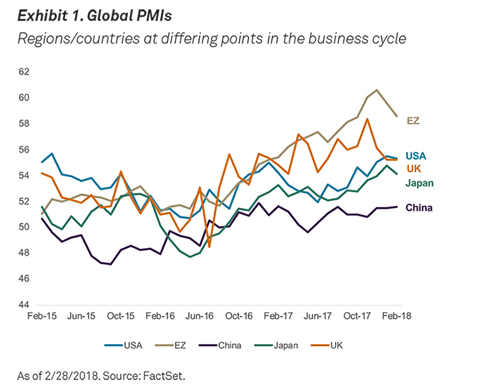 this trend is not just limited to the u s pmis in most developed countries and emerging markets indicate expansion and are moving higher as ilrated