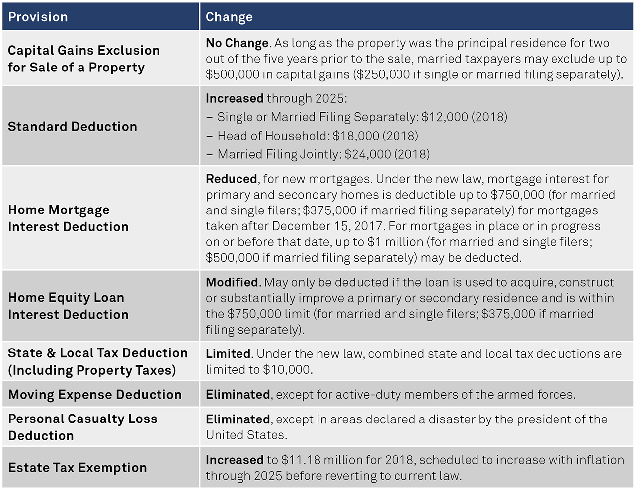 The Tax Cuts & Jobs Act: New Rules for Real Estate Owners | BNY ...