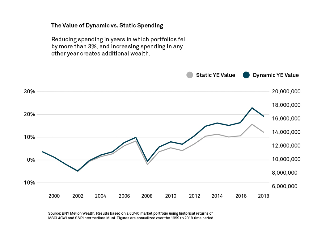 chart showing benefits of dynamic spending