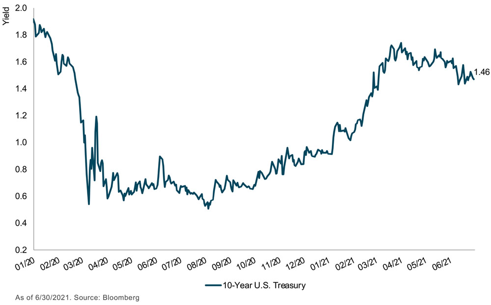 chart showing U.S treasury yield stabilizing over time