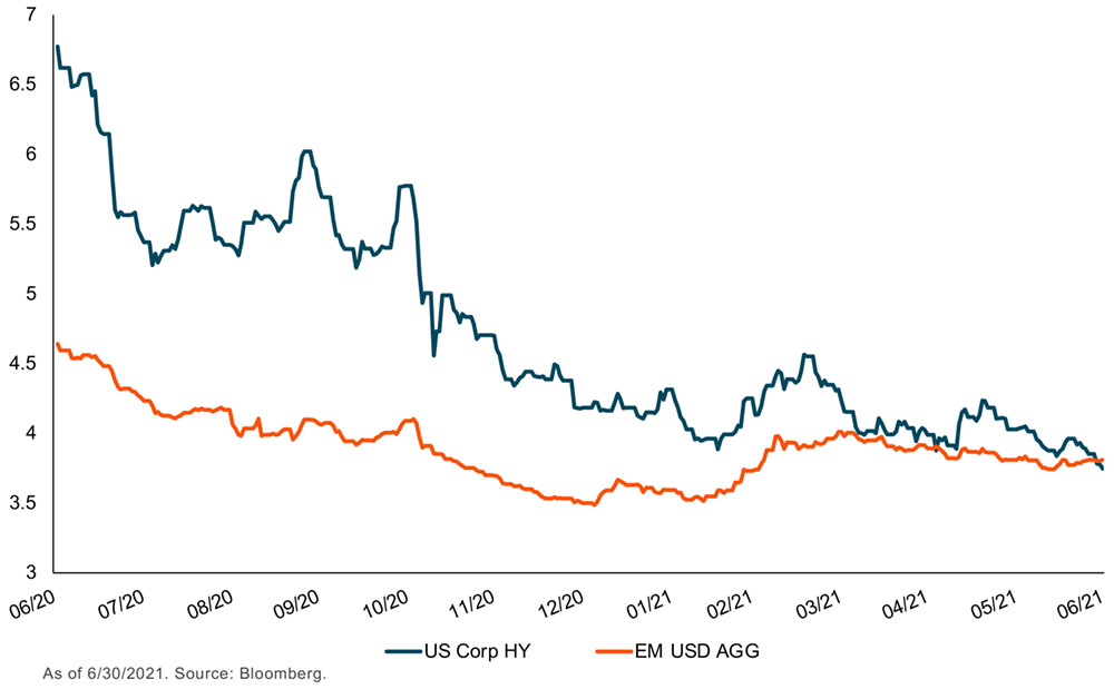 chart of high yield corporate credit yield versus emerging market yields, based on benchmarket indices