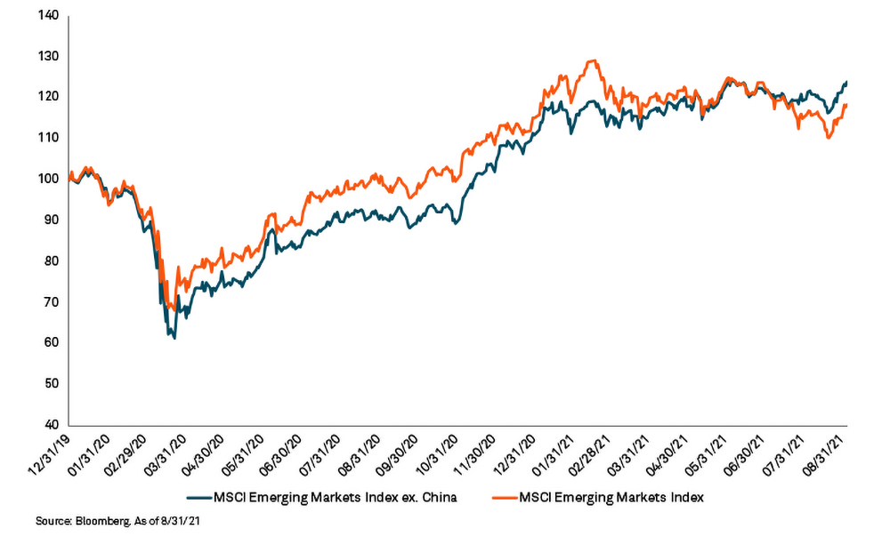 Emerging markets equity performance chart