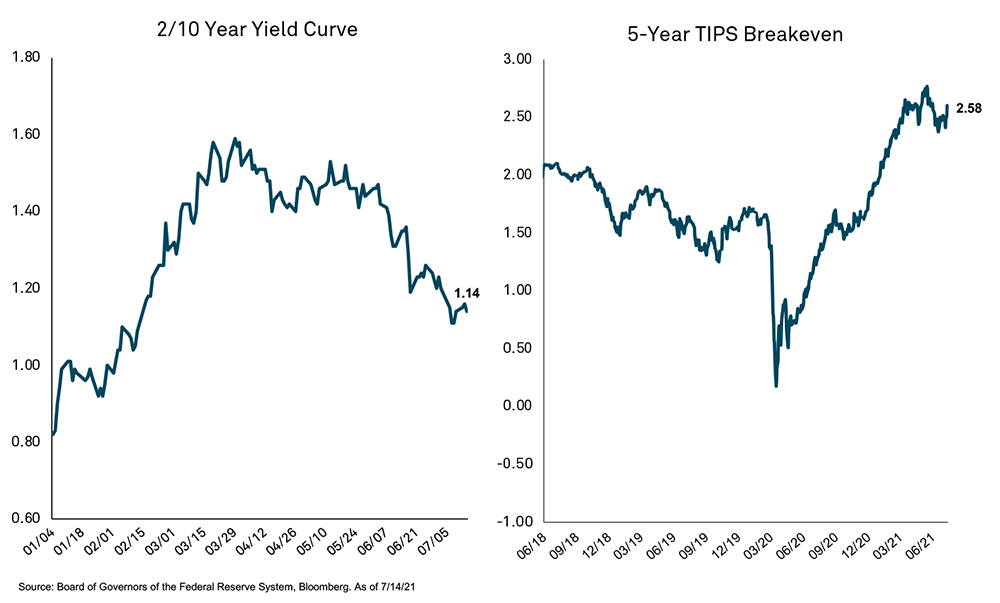 charts showing 2-10yr treasury yield curve and 5-year TIPS Breakevens