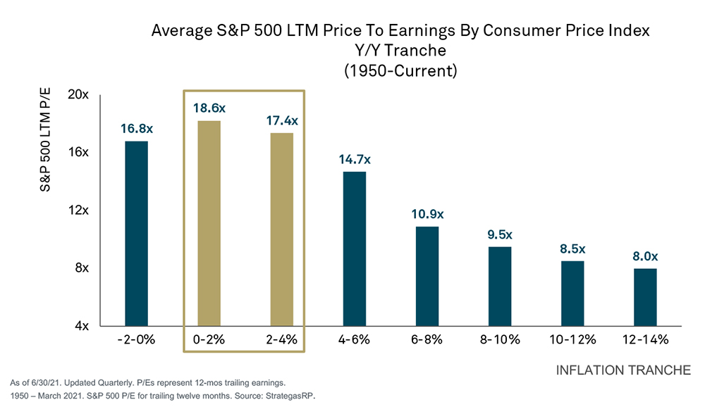 Chart of inflation levels versus equities