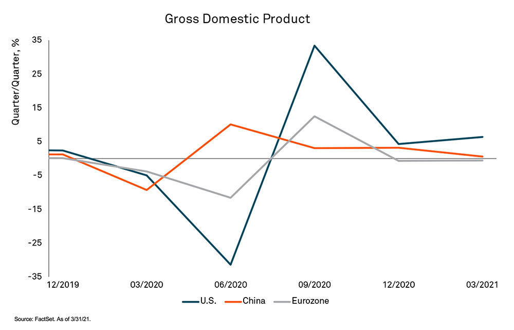 chart showing gdp growth in China, US and eurozone
