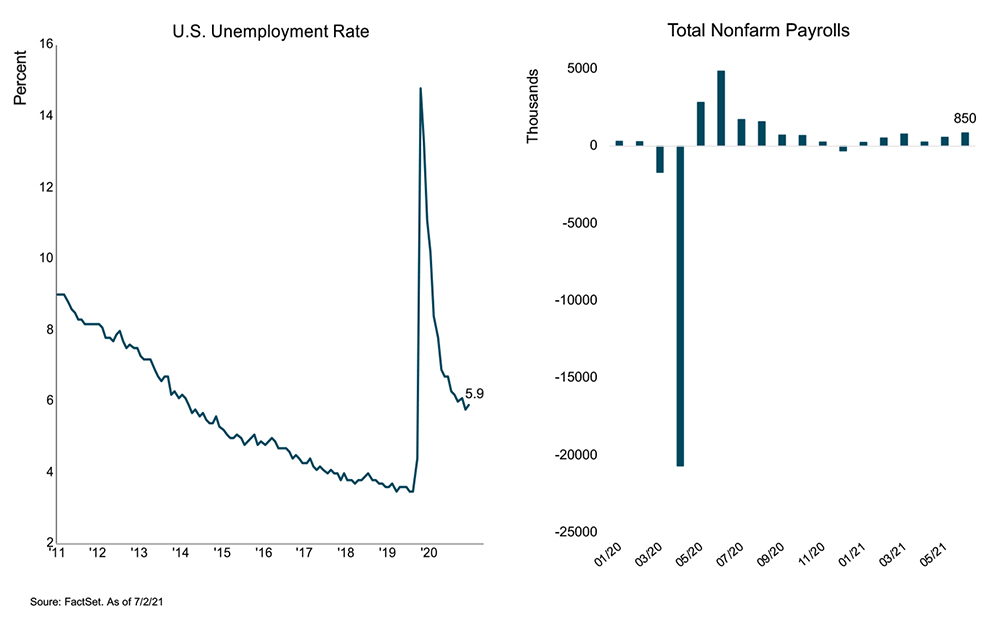 chart showing US unemployment rate and non-farm payrolls