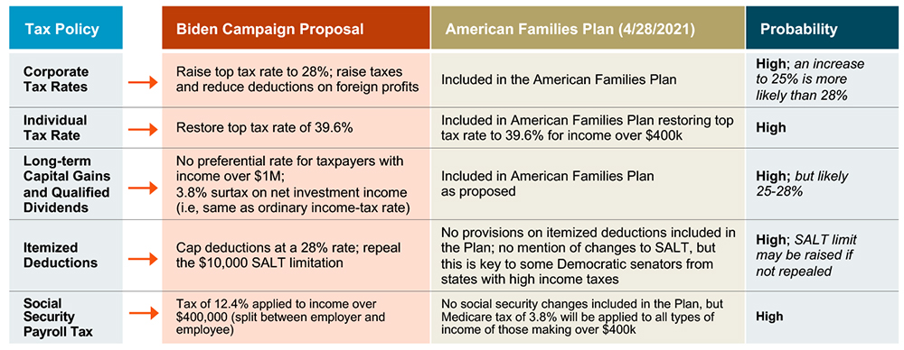 table showing biden tax proposals with high probability of being passed