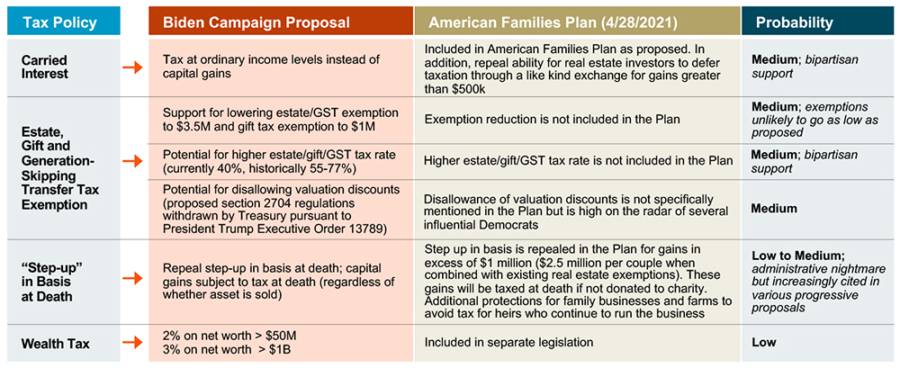 tax proposals with low probability of being passed