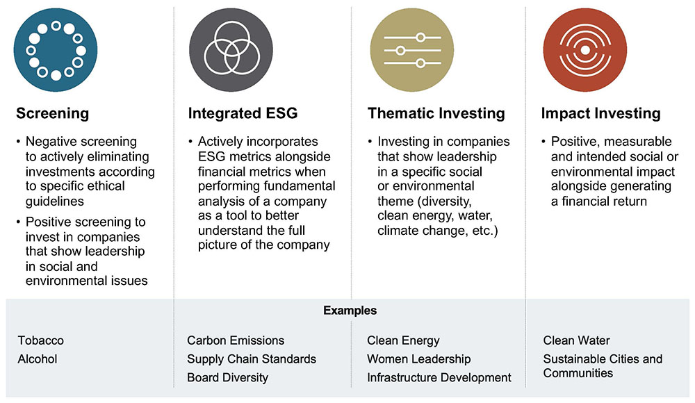 table of responsible investing approaches