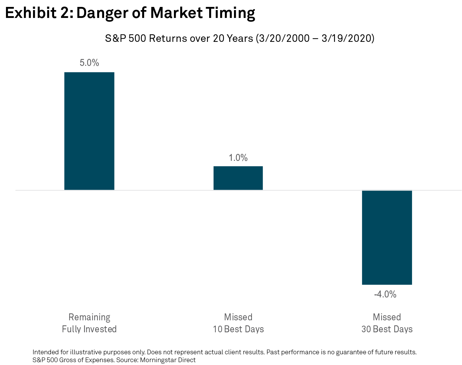 Danger of Market Timing