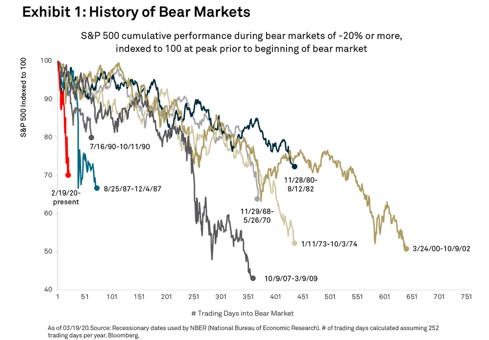 A History of Bear Markets